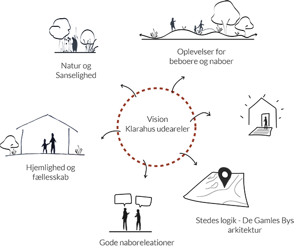 vision-Klarahus